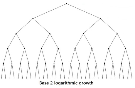 Base_2_log_growth