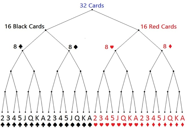 32_cards_full_depth_tree